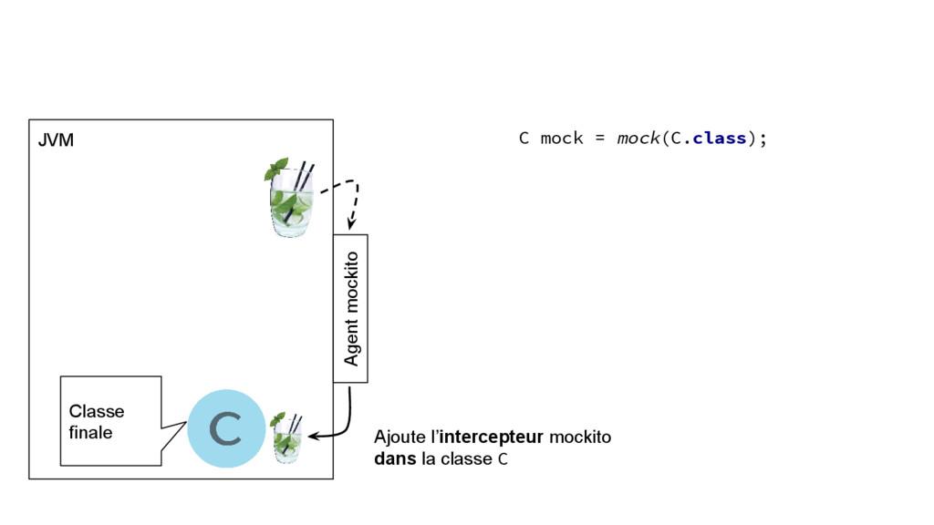JVM C mock = mock(C.class); Classe finale Agent...