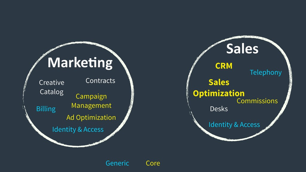 MarkeCng Sales Commissions Desks Sales Optimiza...