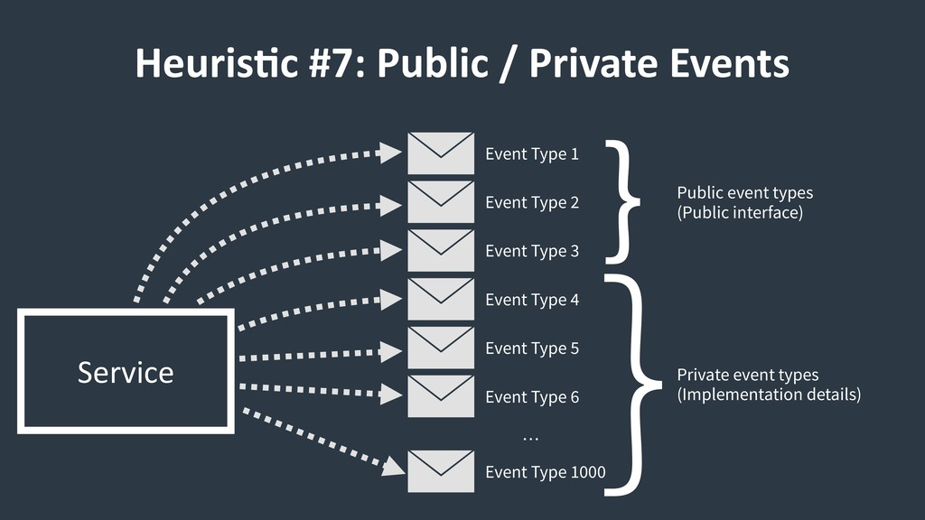 HeurisCc #7: Public / Private Events Service Ev...