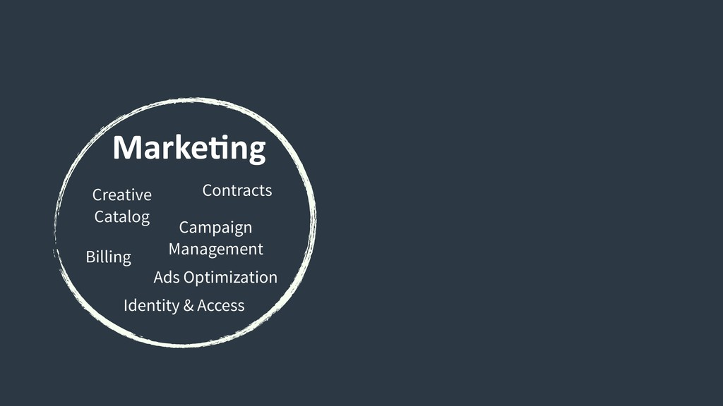 MarkeCng Creative Catalog Contracts Billing Cam...