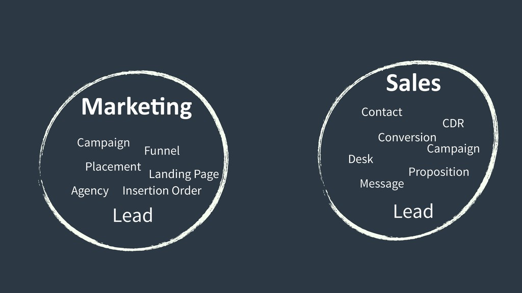 MarkeCng Sales Lead Lead Funnel Campaign Placem...