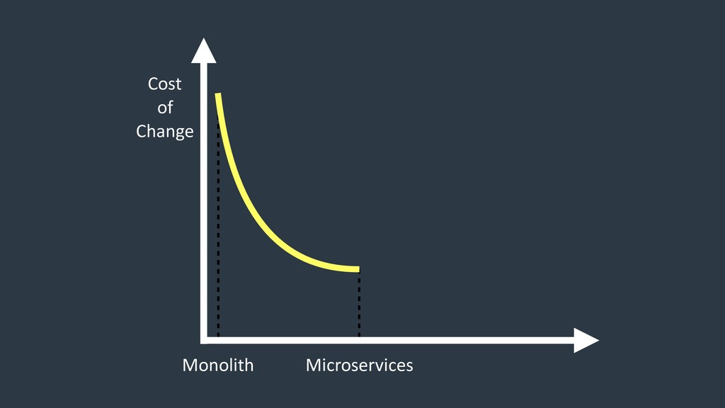 Monolith Microservices Cost of Change