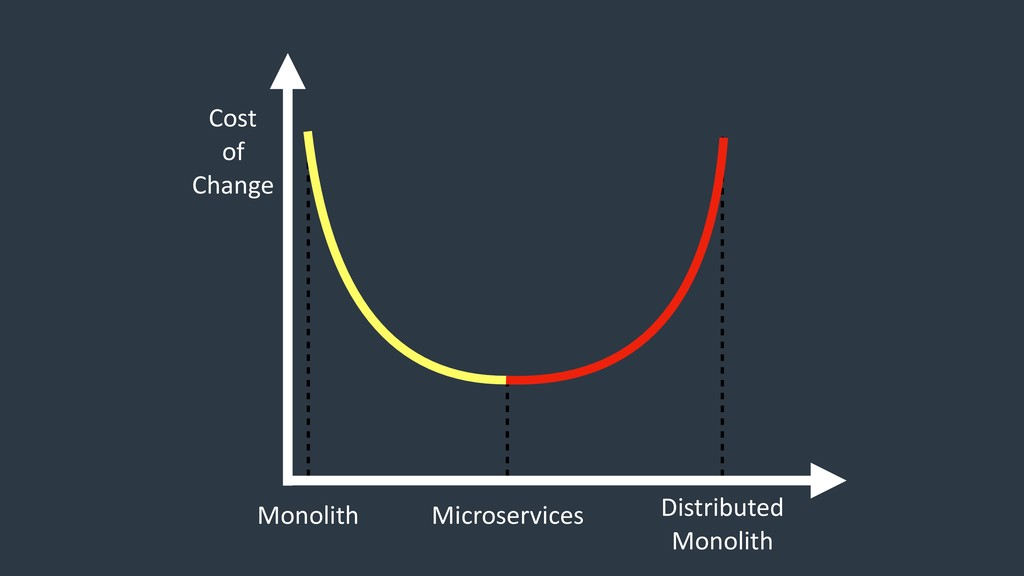 Monolith Microservices Distributed