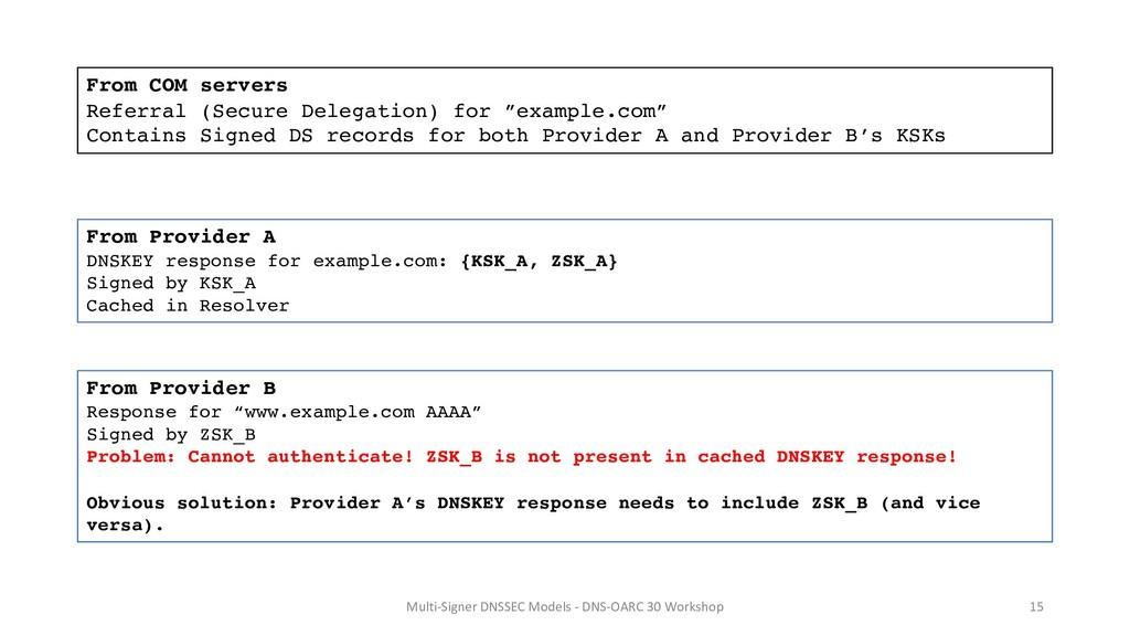 Multi-Signer DNSSEC Models - DNS-OARC 30 Worksh...
