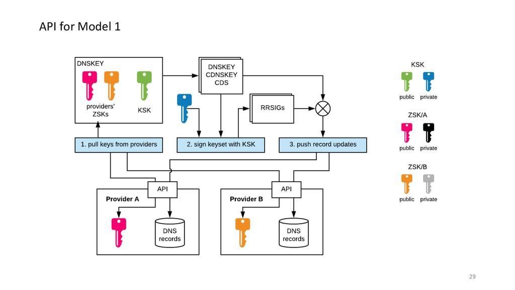API for Model 1 29