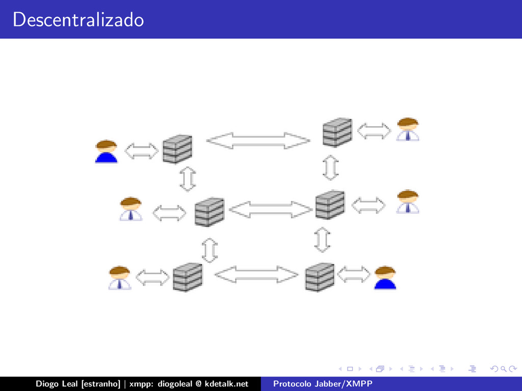 Descentralizado Diogo Leal [estranho] | xmpp: d...