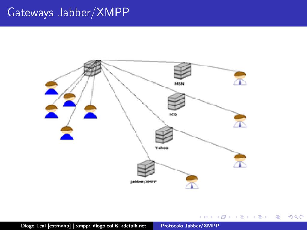 Gateways Jabber/XMPP Diogo Leal [estranho] | xm...