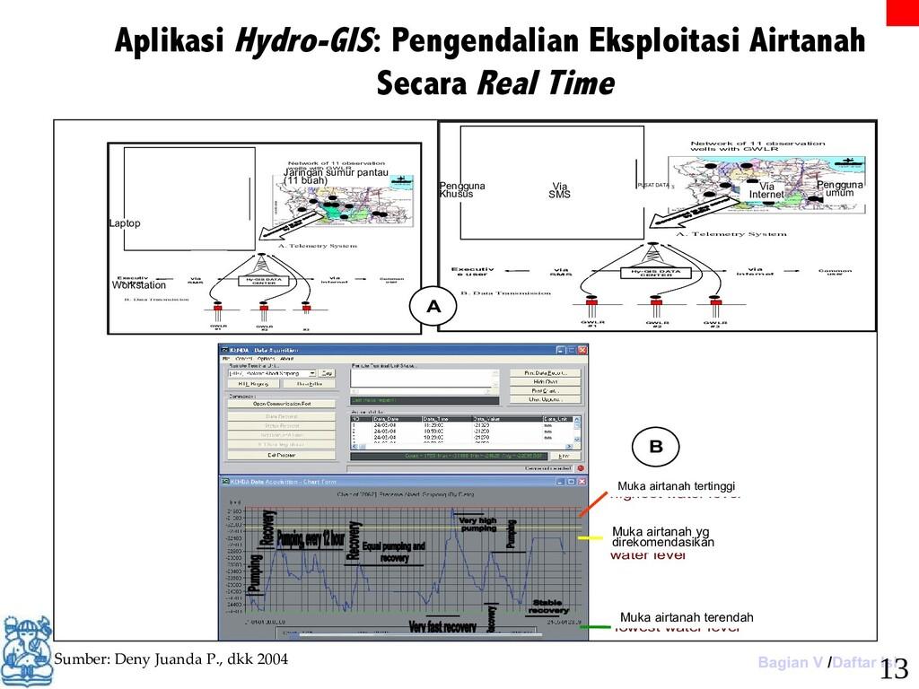 Aplikasi Hydro-GIS: Pengendalian Eksploitasi Ai...