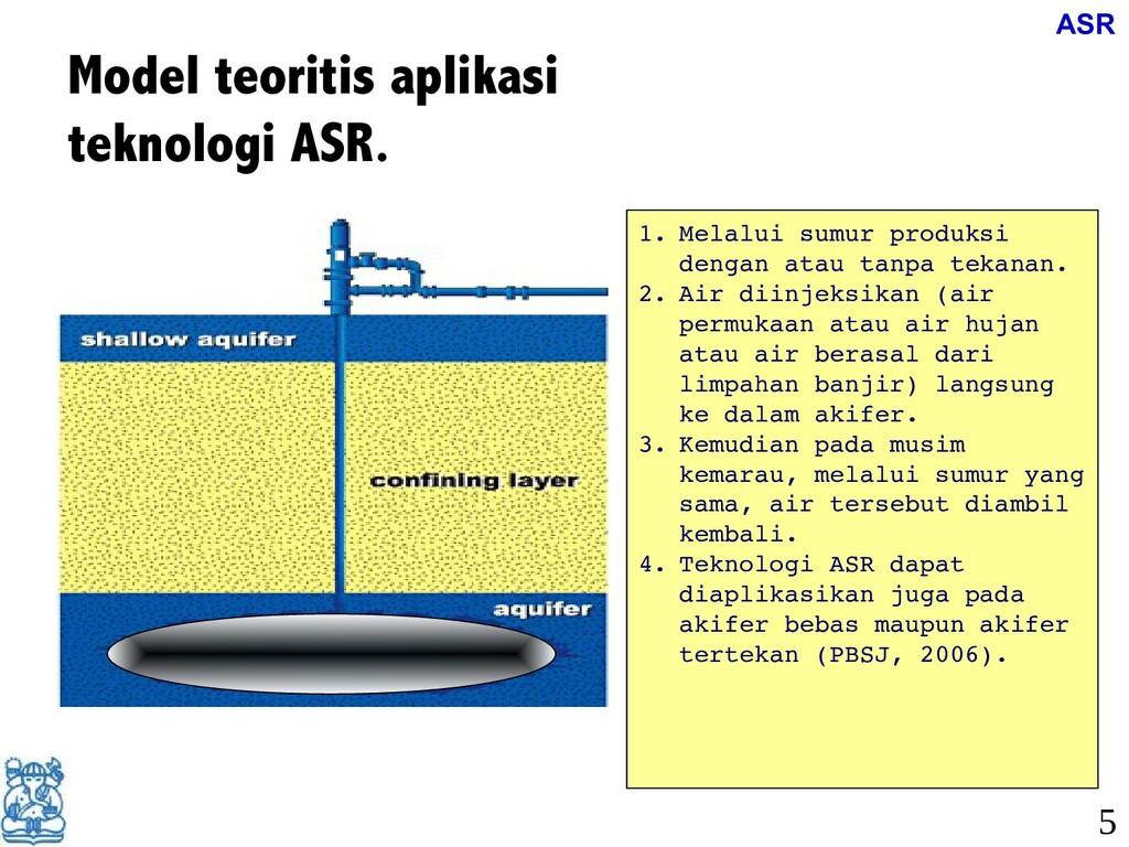 Model teoritis aplikasi teknologi ASR. 1. Melal...