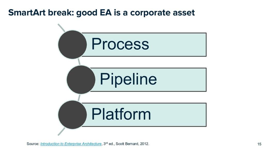 SmartArt break: good EA is a corporate asset 15...