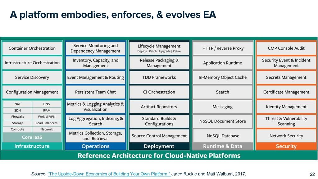 A platform embodies, enforces, & evolves EA 22 ...