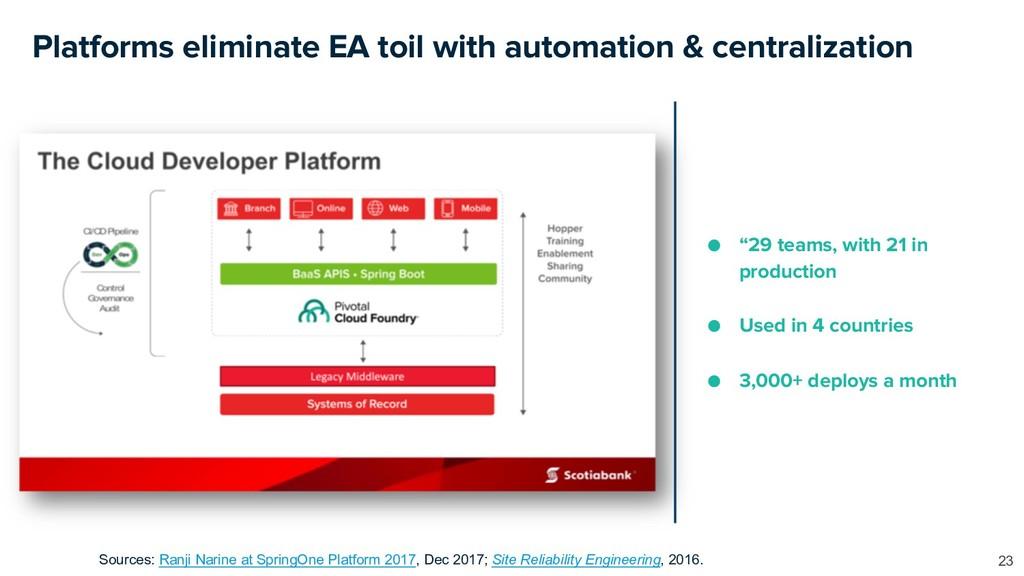 Platforms eliminate EA toil with automation & c...