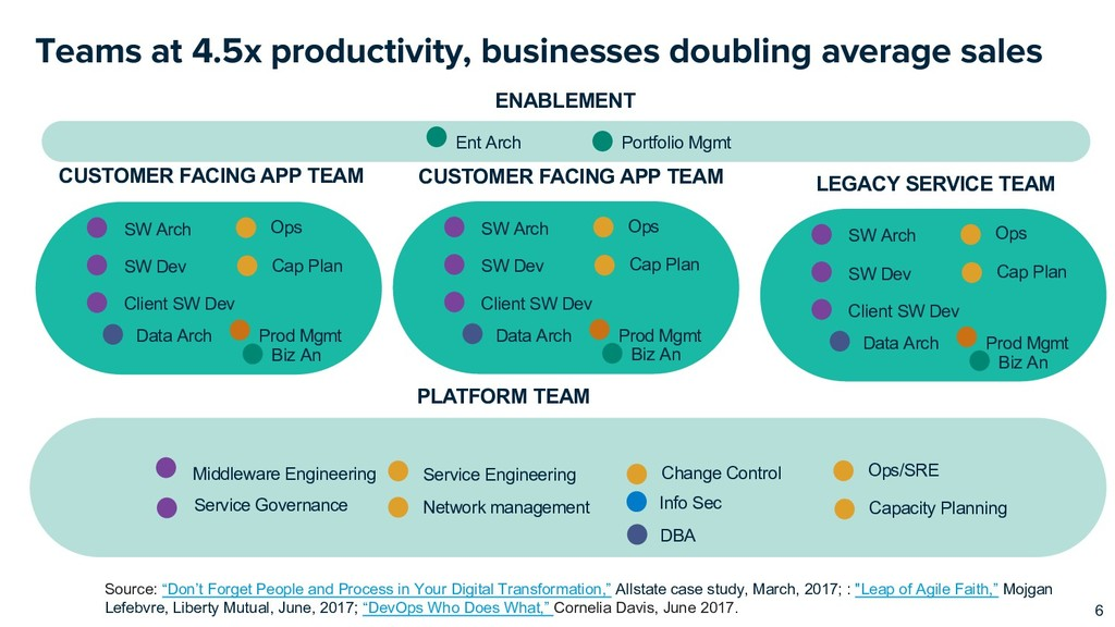 Teams at 4.5x productivity, businesses doubling...