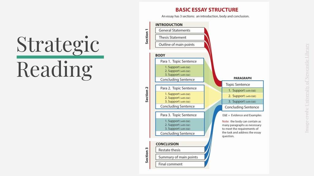 Strategic Reading Image creds: University of Ne...