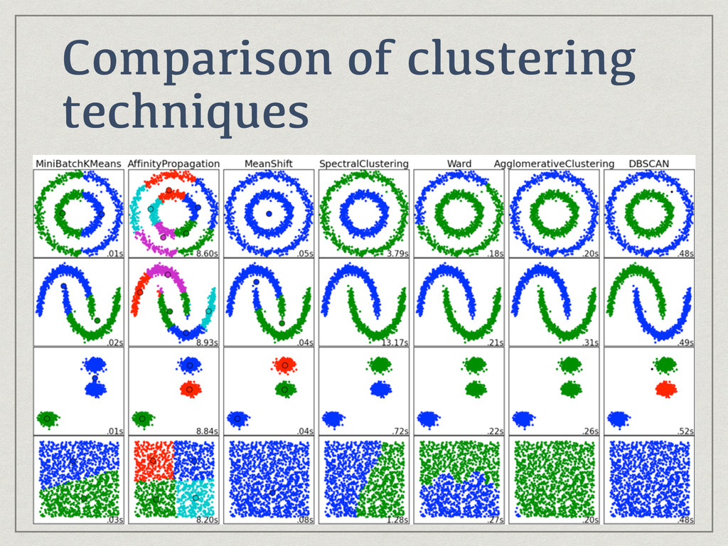 Comparison of clustering techniques