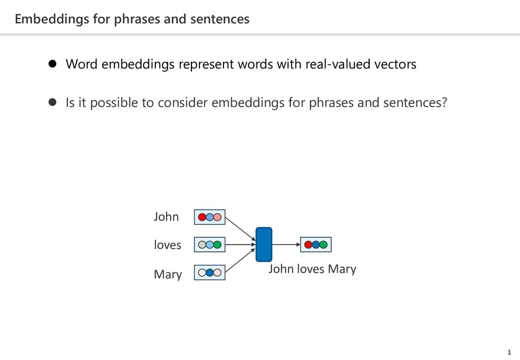 Embeddings for phrases and sentences 1  Word e...