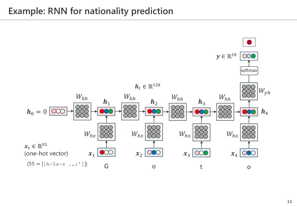 Example: RNN for nationality prediction 11 G o ...