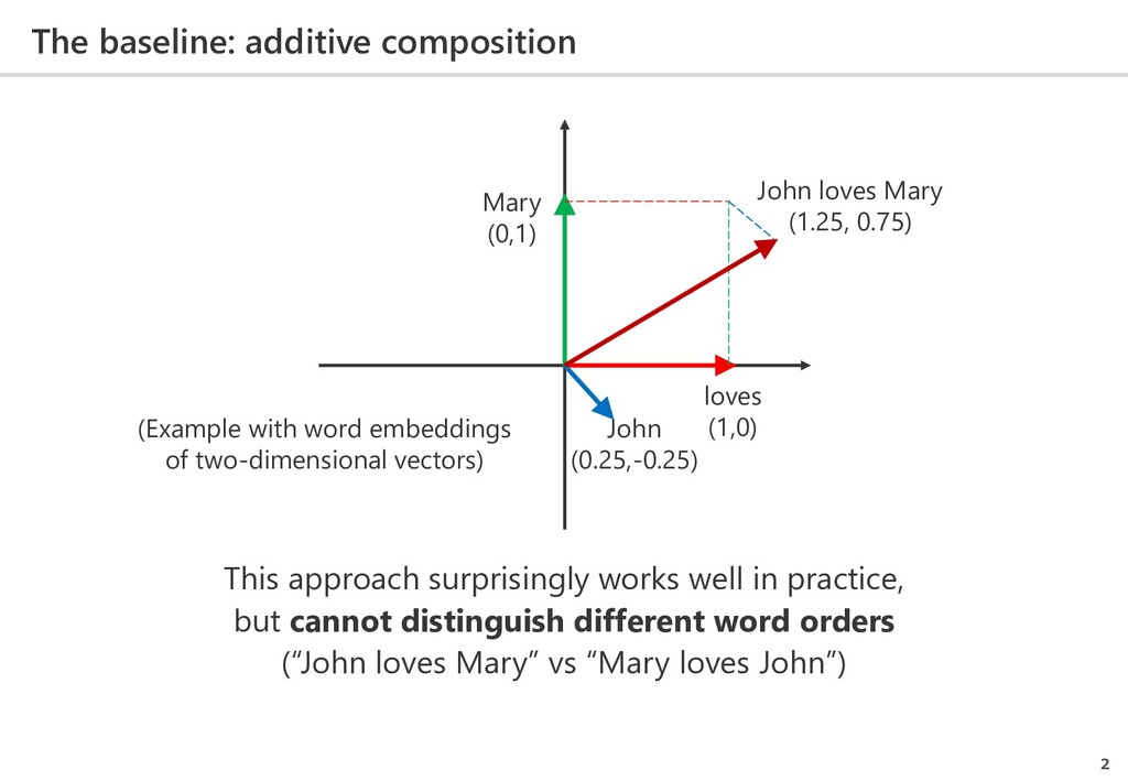 The baseline: additive composition 2 (Example w...