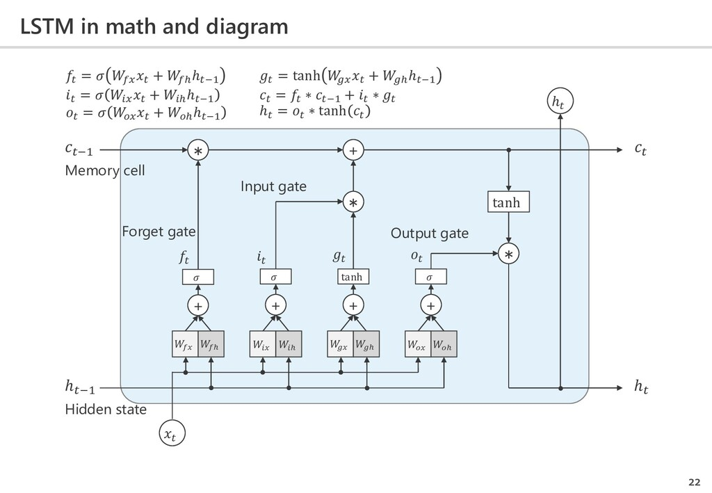 LSTM in math and diagram 22 𝑓𝑓 𝑓 𝑖𝑖 𝑖  𝑔𝑔 𝑔  𝑜𝑜...