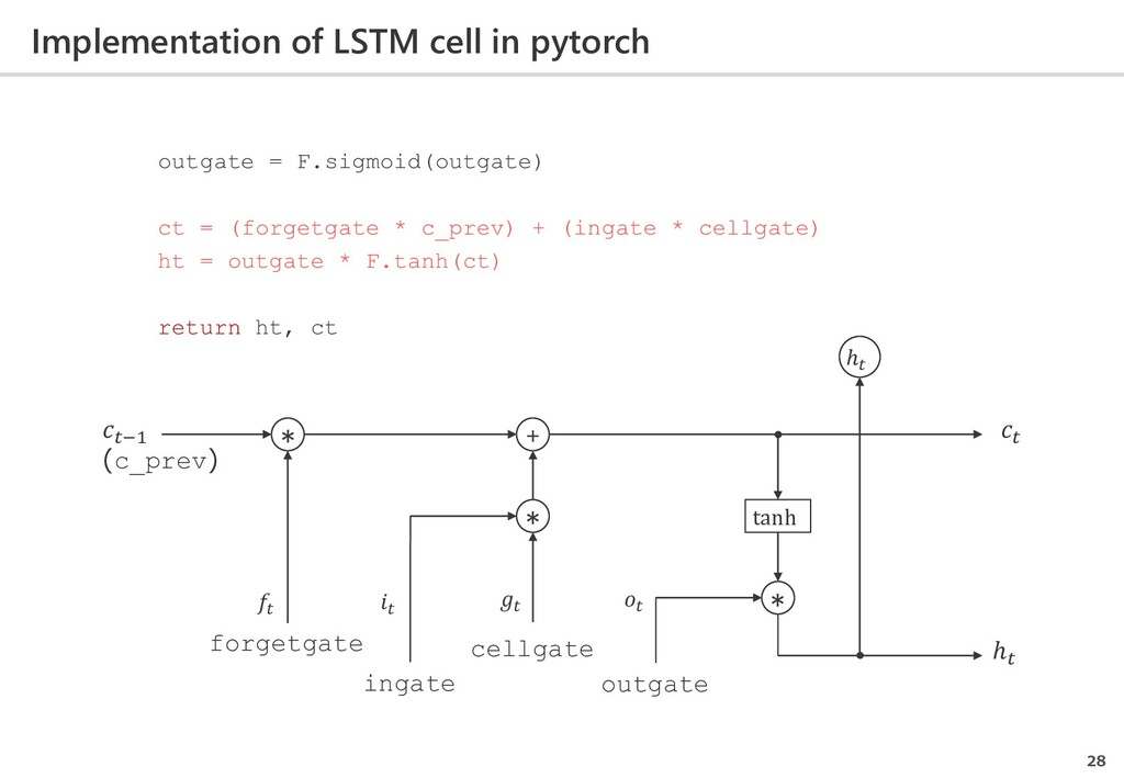 Implementation of LSTM cell in pytorch 28 outga...