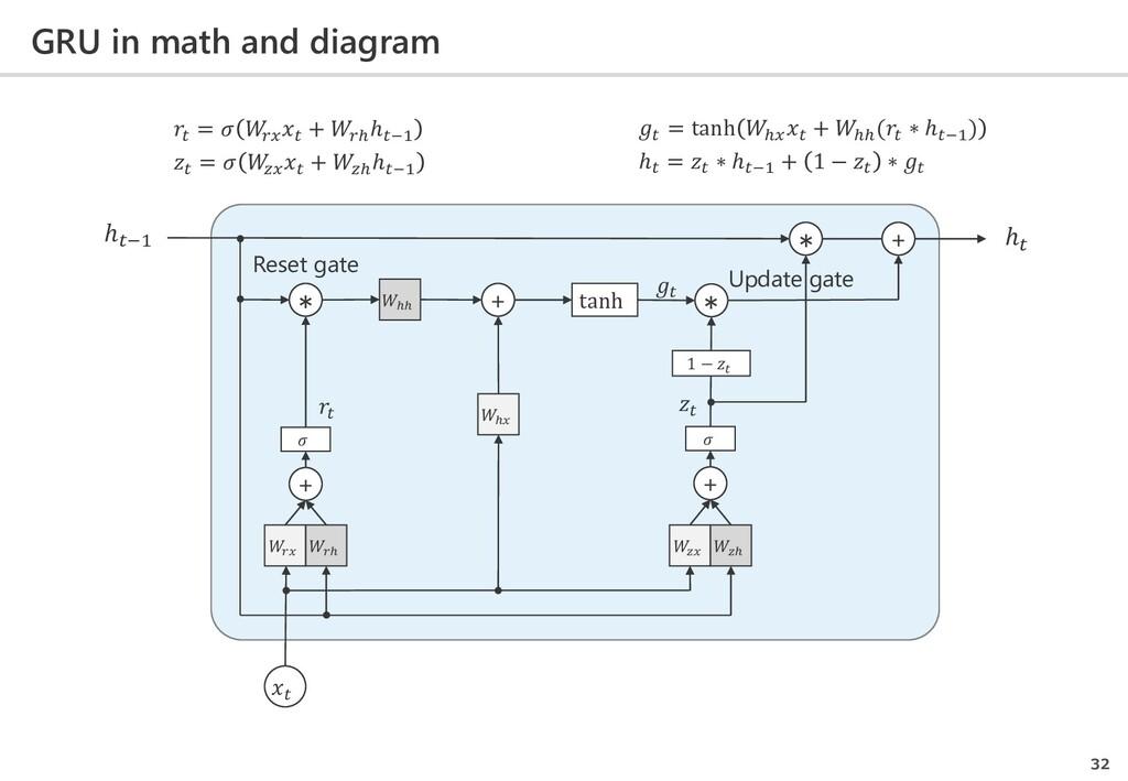 GRU in math and diagram 32  𝑟𝑟 𝑟 ℎ ℎℎ  𝑧𝑧 𝑧 +  ...