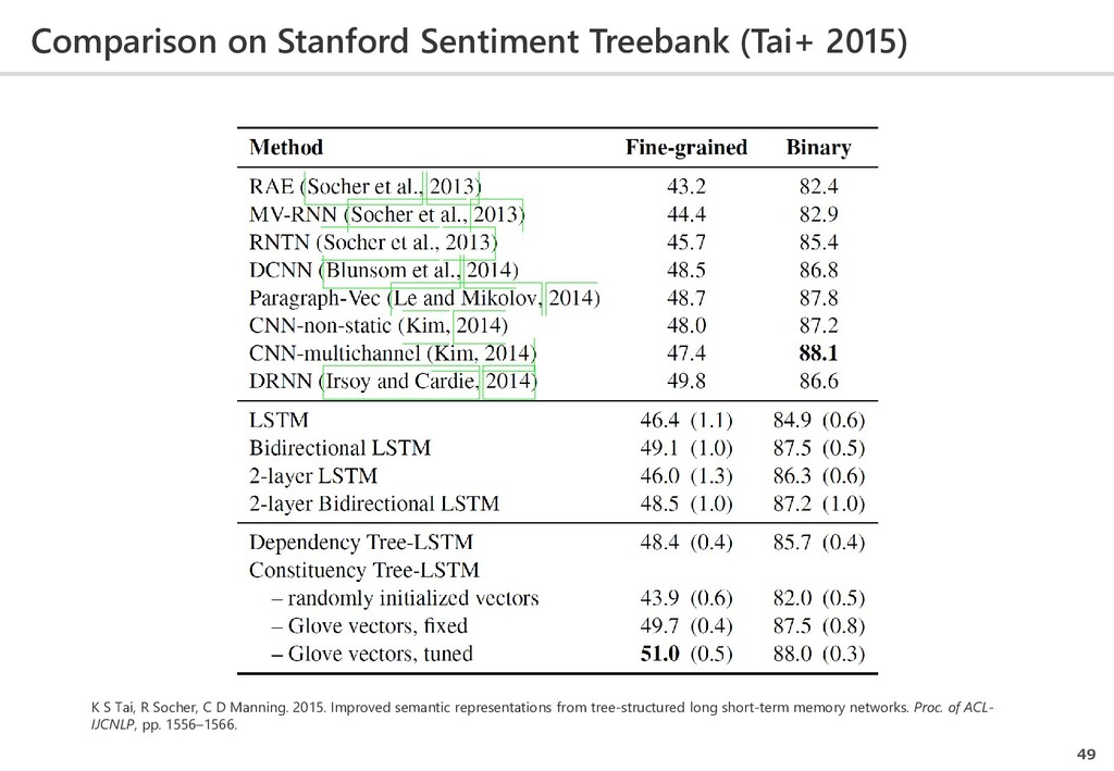 Comparison on Stanford Sentiment Treebank (Tai+...