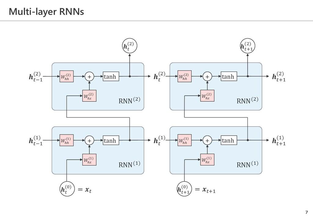 Multi-layer RNNs 7  ℎ (1)  ℎℎ (1) + −1 (1) tanh...