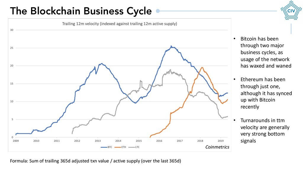 The Blockchain Business Cycle • Bitcoin has bee...