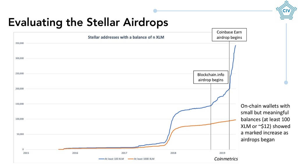 Evaluating the Stellar Airdrops Blockchain.info...