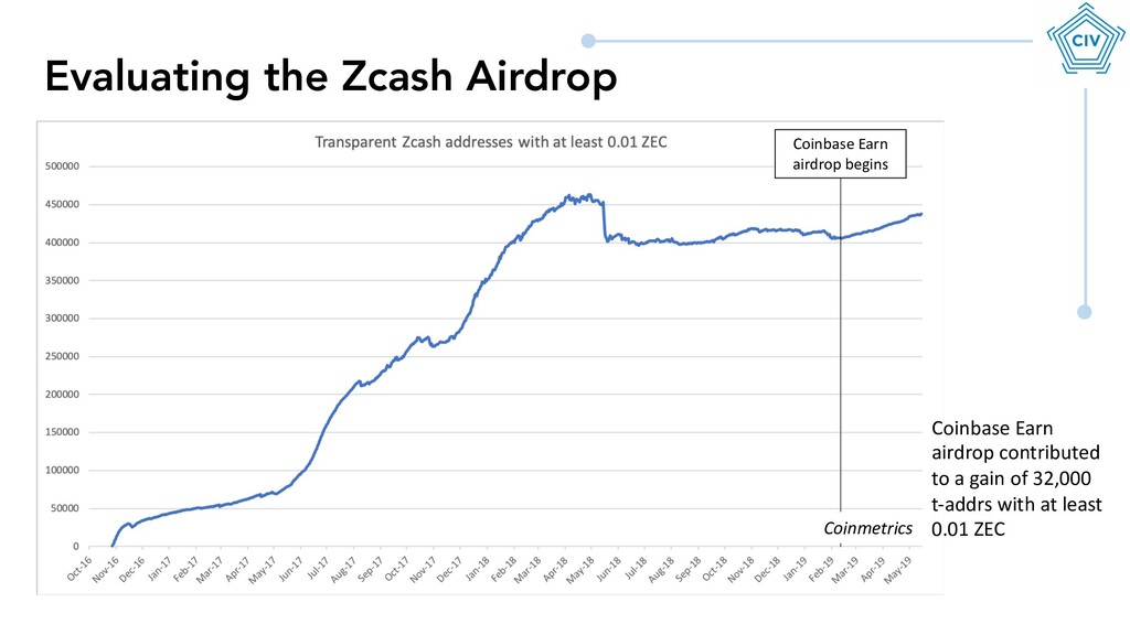 Evaluating the Zcash Airdrop Coinbase Earn aird...
