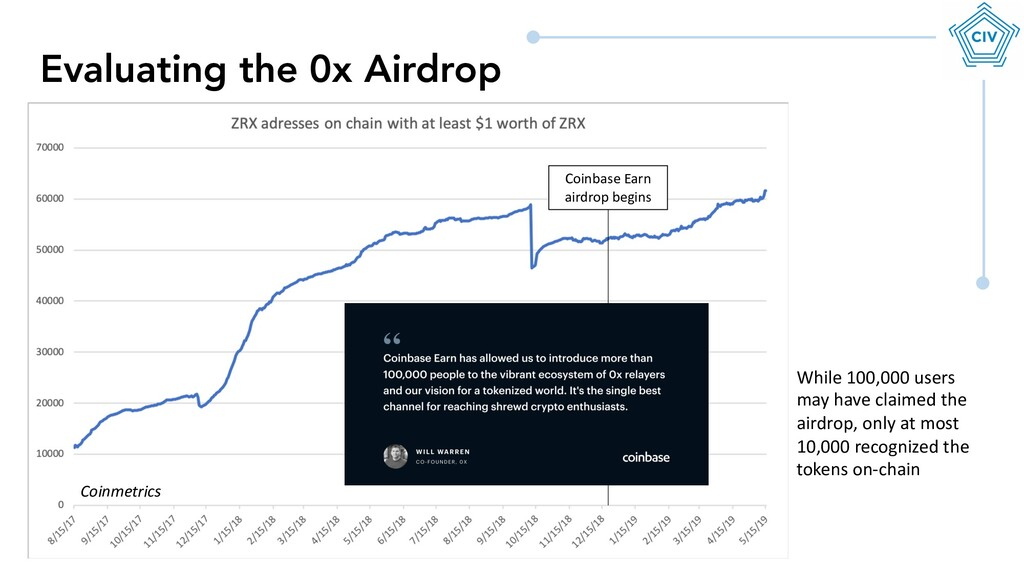 Evaluating the 0x Airdrop Coinbase Earn airdrop...