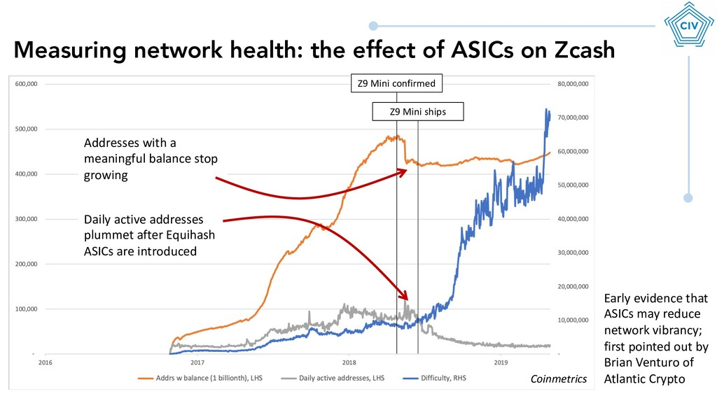 Measuring network health: the effect of ASICs o...