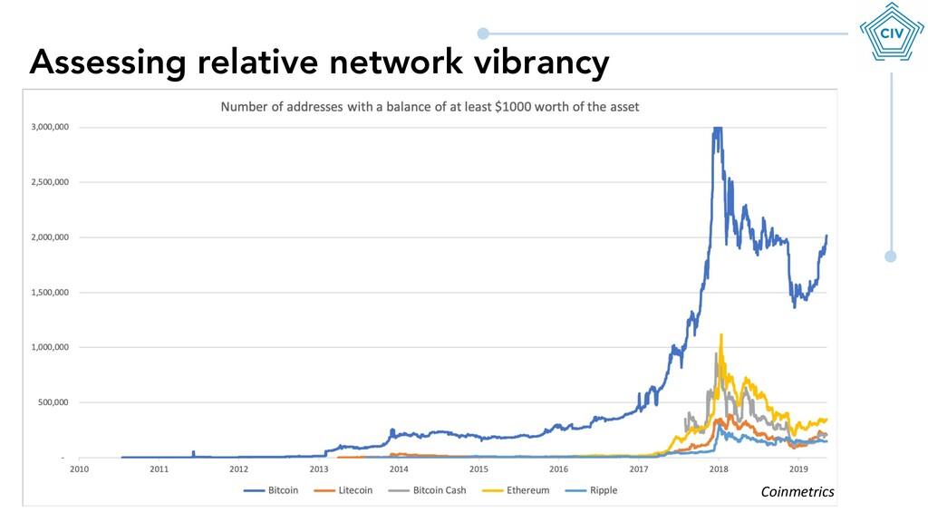 Assessing relative network vibrancy Coinmetrics