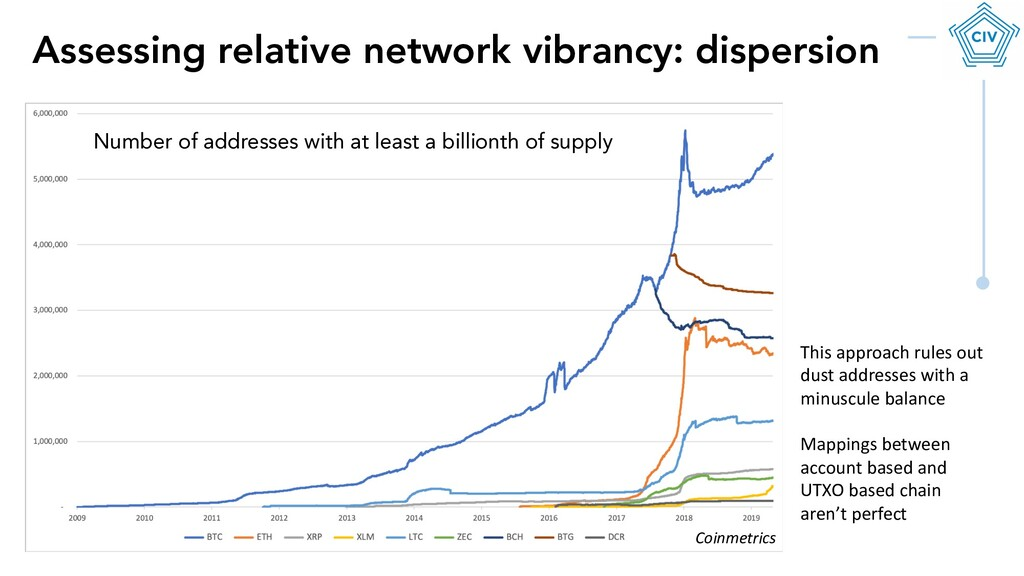 Assessing relative network vibrancy: dispersion...