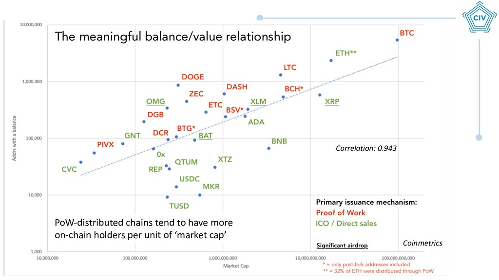 The meaningful balance/value relationship Corre...