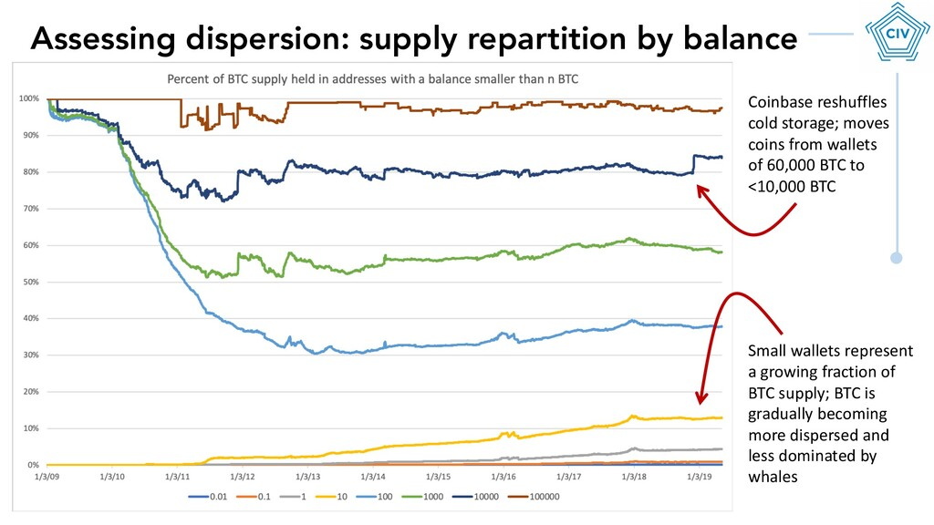 Assessing dispersion: supply repartition by bal...