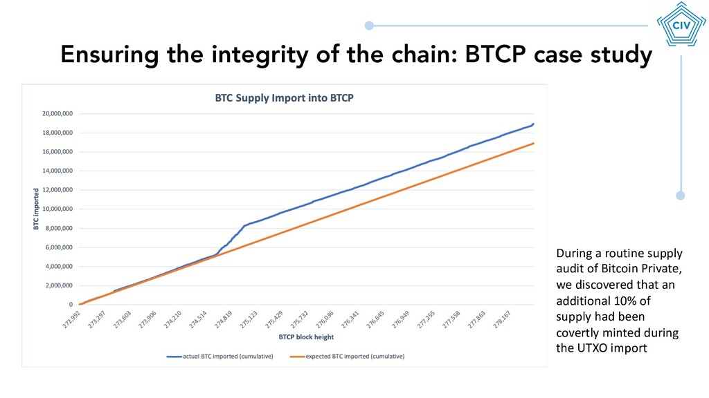 Ensuring the integrity of the chain: BTCP case ...