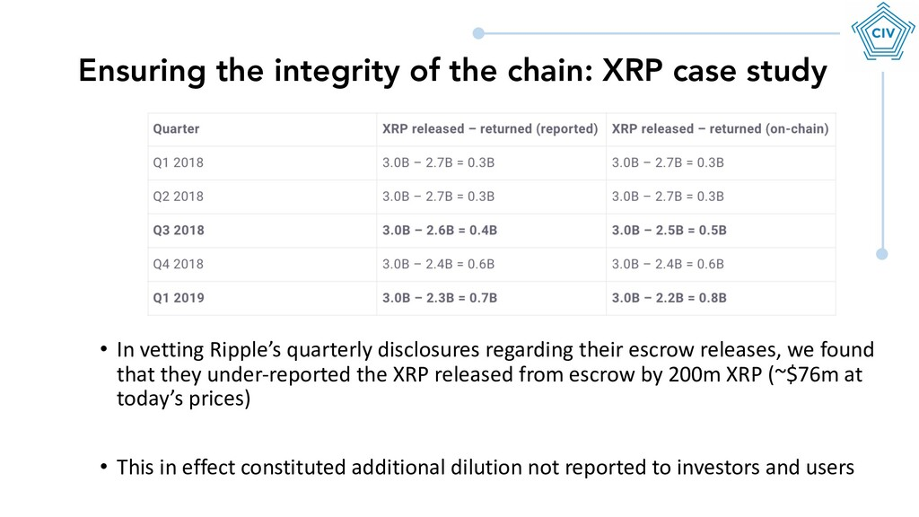 Ensuring the integrity of the chain: XRP case s...