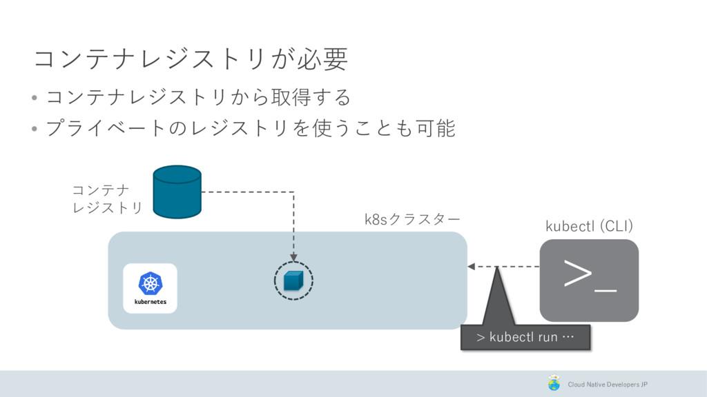 Cloud Native Developers JP コンテナレジストリが必要 • コンテナレ...