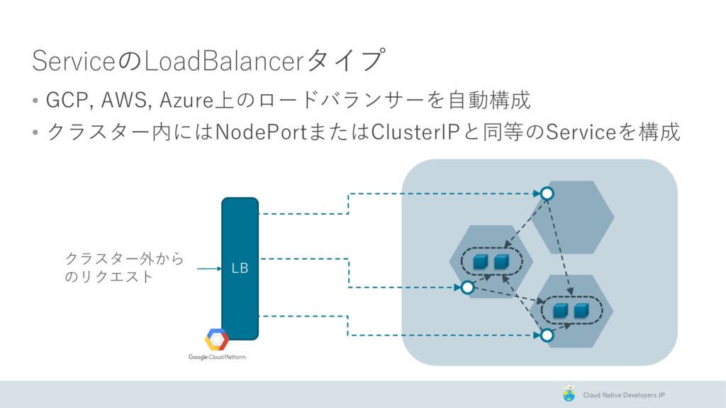 Cloud Native Developers JP ServiceのLoadBalancer...