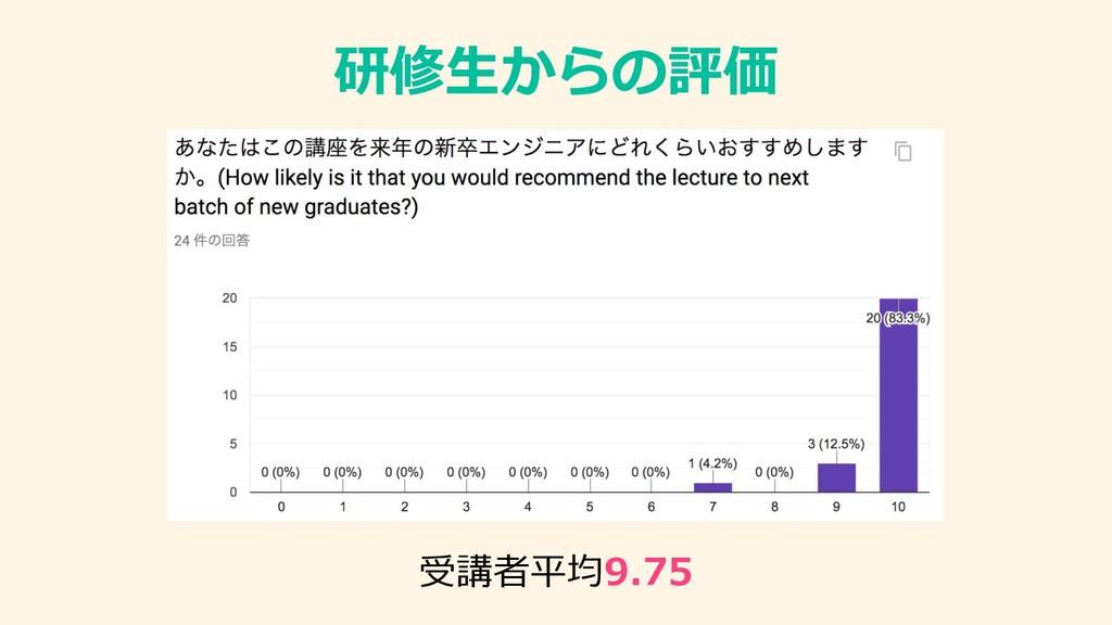 研修⽣からの評価 受講者平均9.75