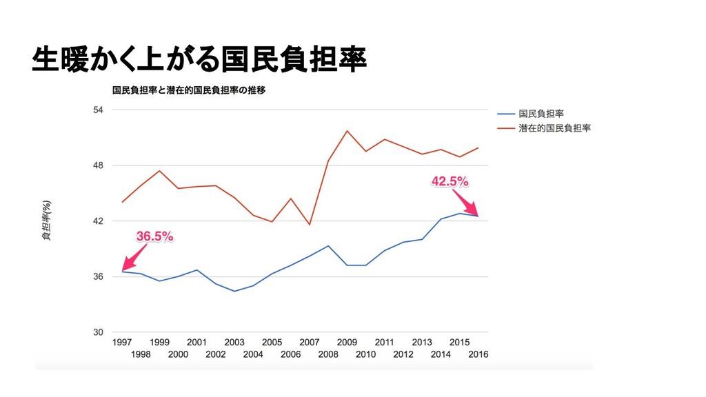 生暖かく上がる国民負担率 財務省 国民負担率(対国民所得比)の推移より 11111