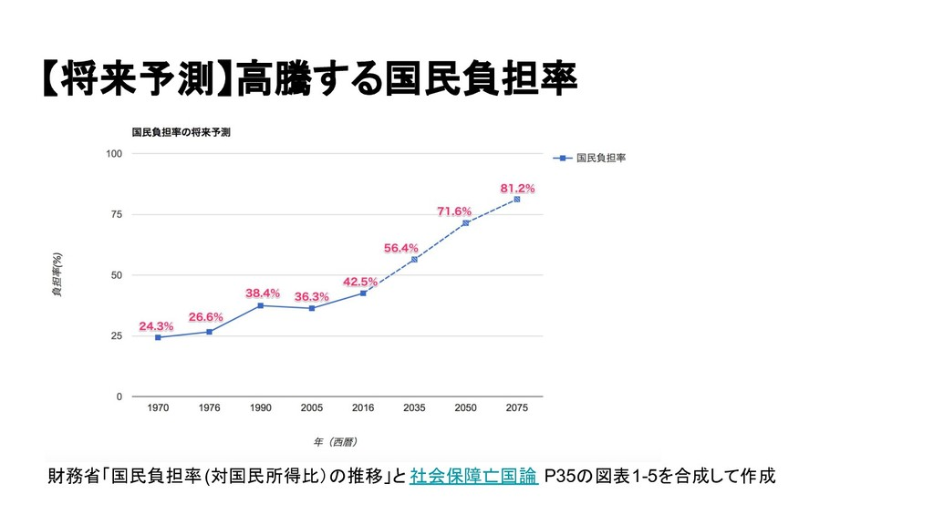【将来予測】高騰する国民負担率 財務省「国民負担率 (対国民所得比)の推移」と 社会保障亡国論...