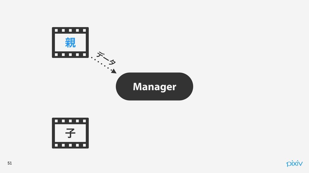 ࢠ Manager σ ʔ λ 