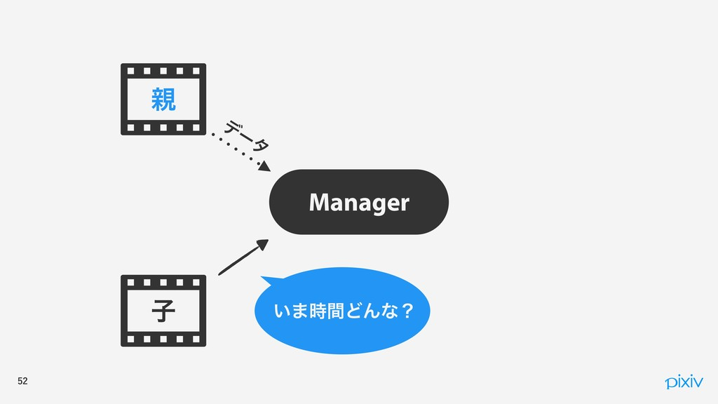 ࢠ Manager σ ʔ λ  ͍·ؒͲΜͳʁ
