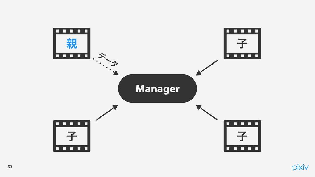ࢠ Manager σ ʔ λ ࢠ ࢠ 