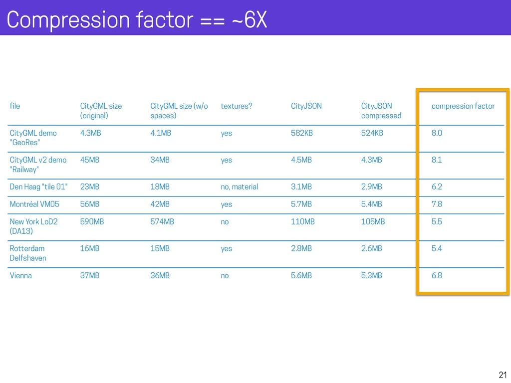 Compression factor == ~6X 21 Compression (v0.6)...