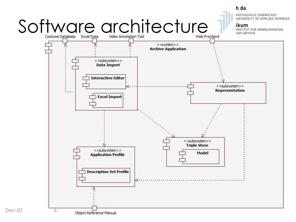 Software architecture Dec-02 6