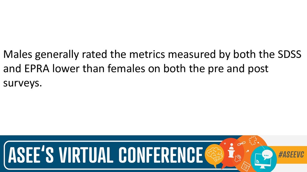 Males generally rated the metrics measured by b...