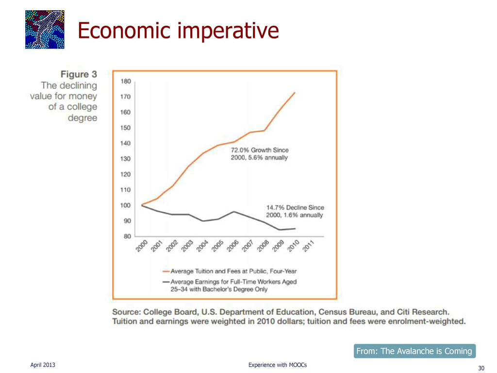 Economic imperative April 2013 Experience with ...